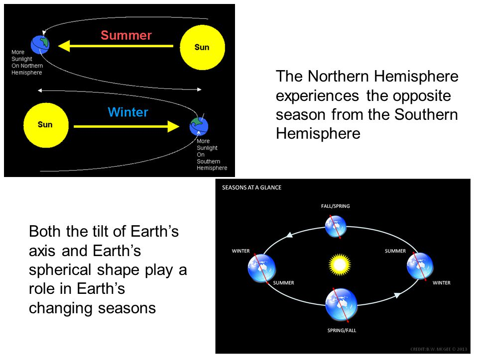 The Northern Hemisphere experiences the opposite season from the Southern Hemisphere Both the tilt of Earth's axis and Earth's spherical shape play a