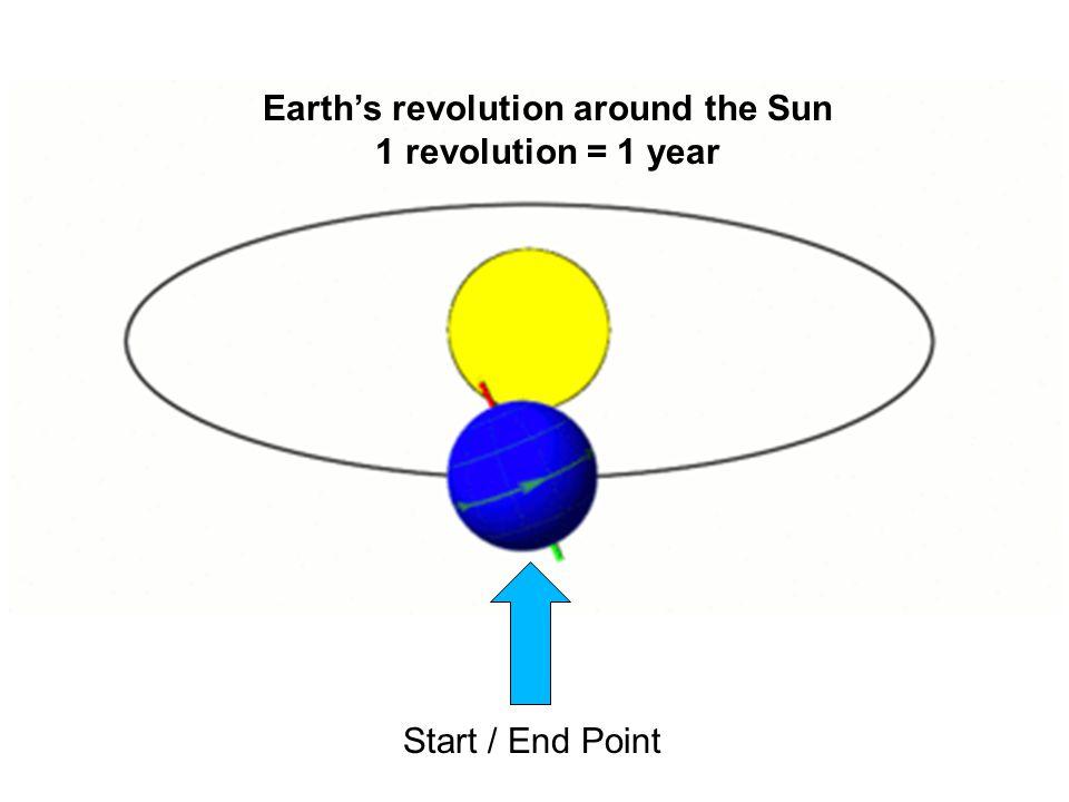 Start / End Point Earth's revolution around the Sun 1 revolution = 1 year