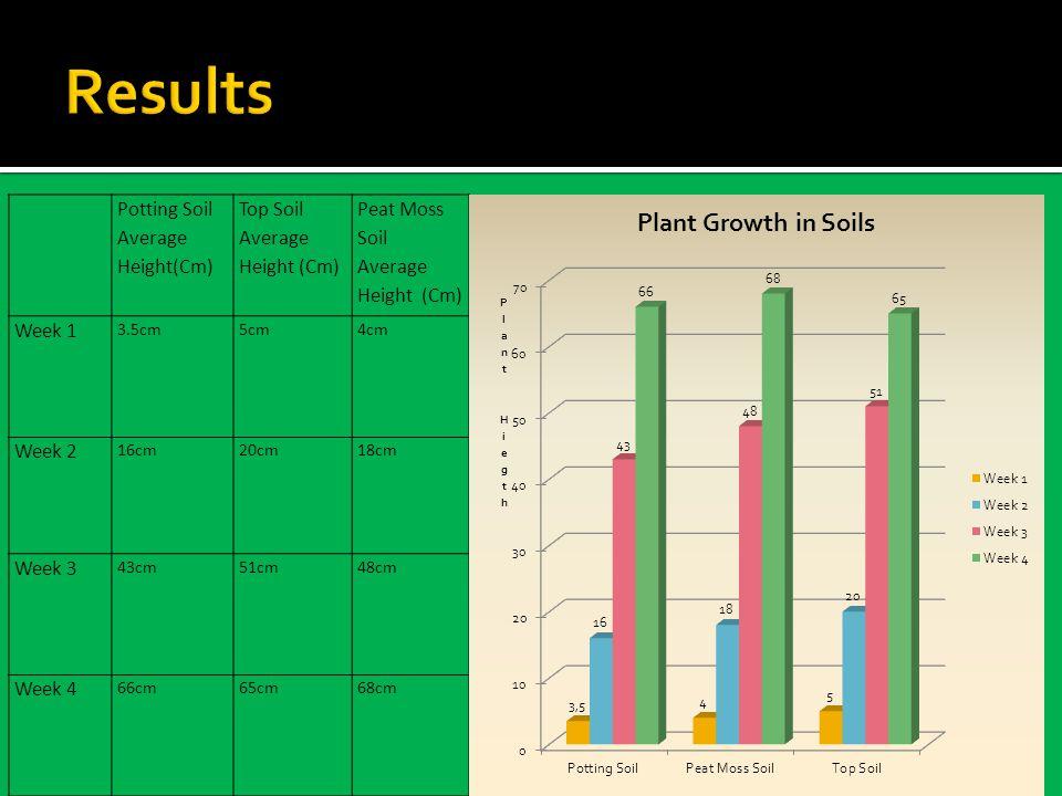 Potting Soil Average Height(Cm) Top Soil Average Height (Cm) Peat Moss Soil Average Height (Cm) Week 1 3.5cm5cm4cm Week 2 16cm20cm18cm Week 3 43cm51cm48cm Week 4 66cm65cm68cm