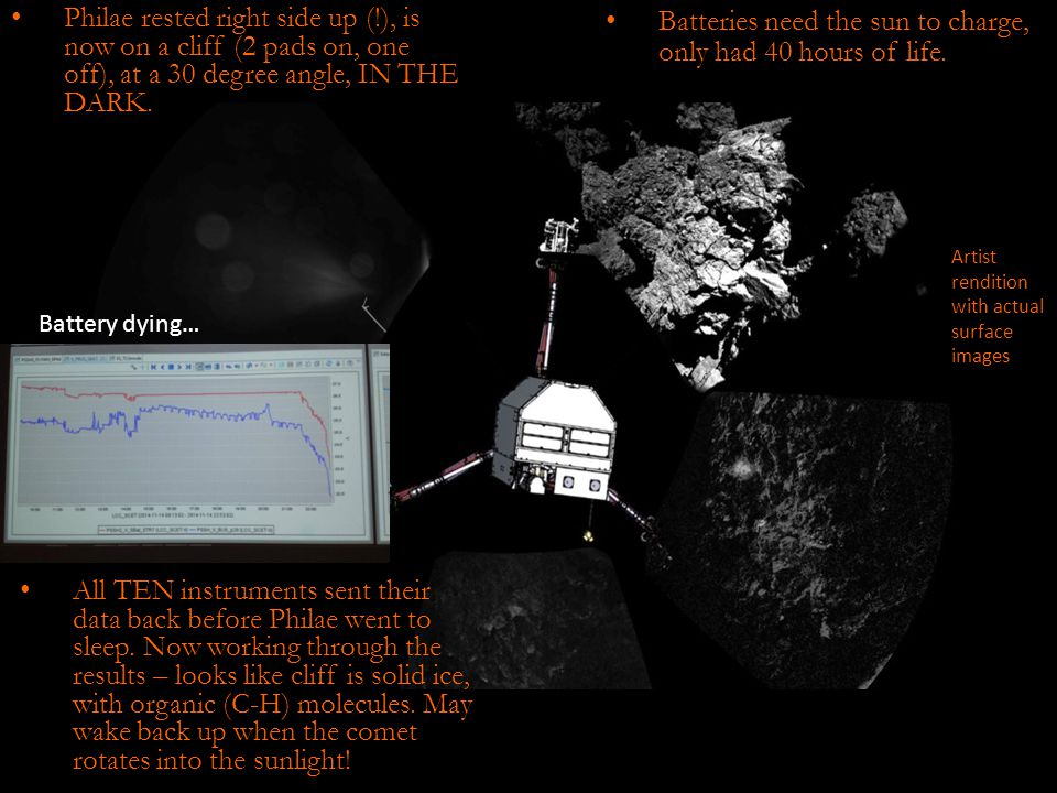 Philae rested right side up (!), is now on a cliff (2 pads on, one off), at a 30 degree angle, IN THE DARK.