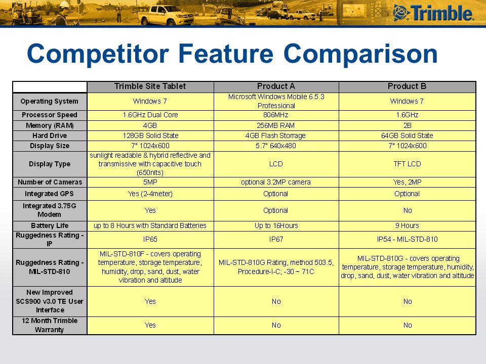 Competitor Feature Comparison
