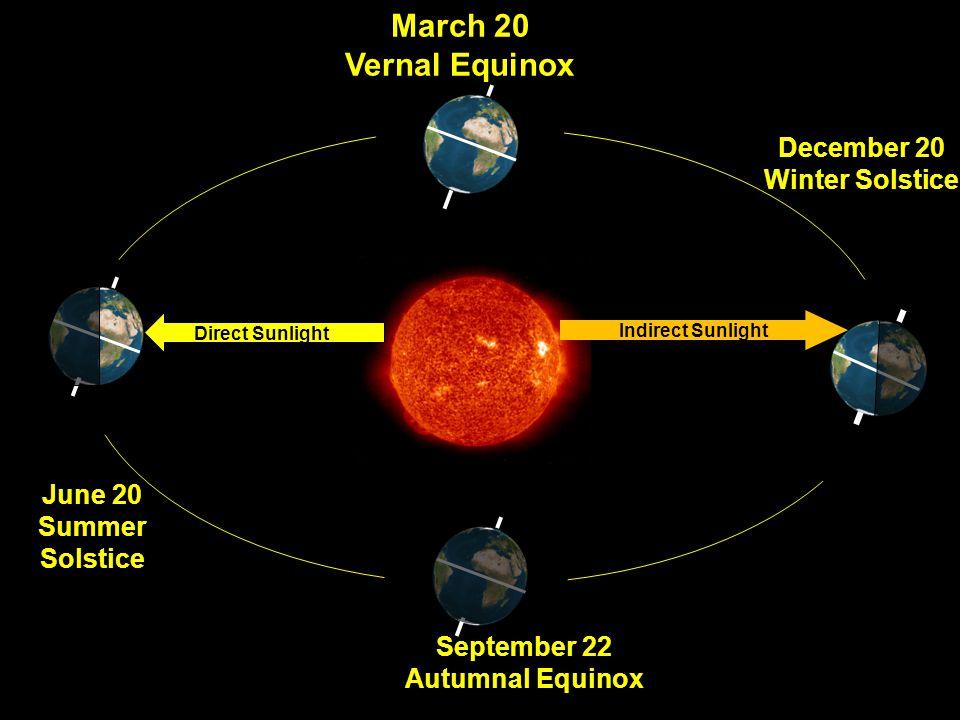 September 22 Autumnal Equinox March 20 Vernal Equinox June 20 Summer Solstice December 20 Winter Solstice Indirect Sunlight Direct Sunlight