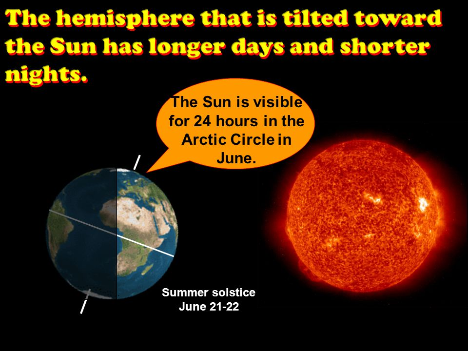 Summer solstice June 21-22 The Sun is visible for 24 hours in the Arctic Circle in June.