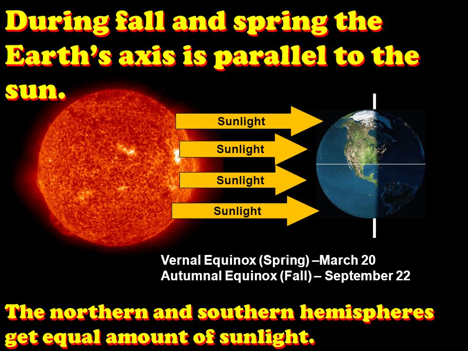 During fall and spring the Earth's axis is parallel to the sun. The northern and southern hemispheres get equal amount of sunlight. Vernal Equinox (Sp