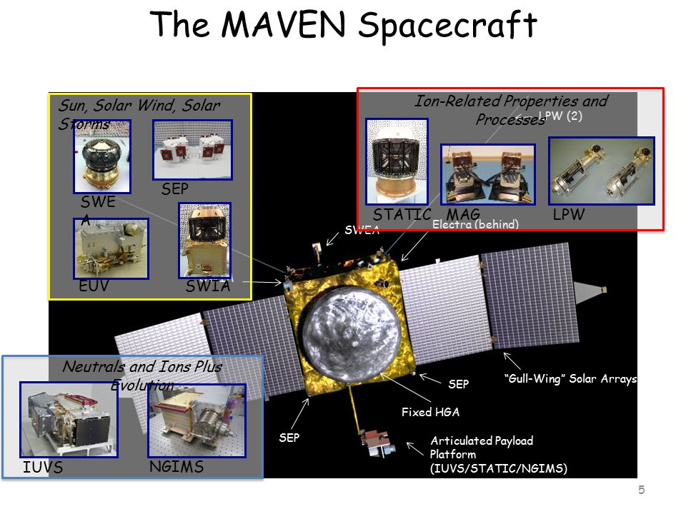The MAVEN Spacecraft MAG (2) Gull-Wing Solar Arrays LPW (2) SWEA Articulated Payload Platform (IUVS/STATIC/NGIMS) Fixed HGA SWIA SEP Electra (behind) Sun, Solar Wind, Solar Storms SWIAEUV SWE A SEP Ion-Related Properties and Processes LPW MAGSTATIC Neutrals and Ions Plus Evolution IUVS NGIMS 5