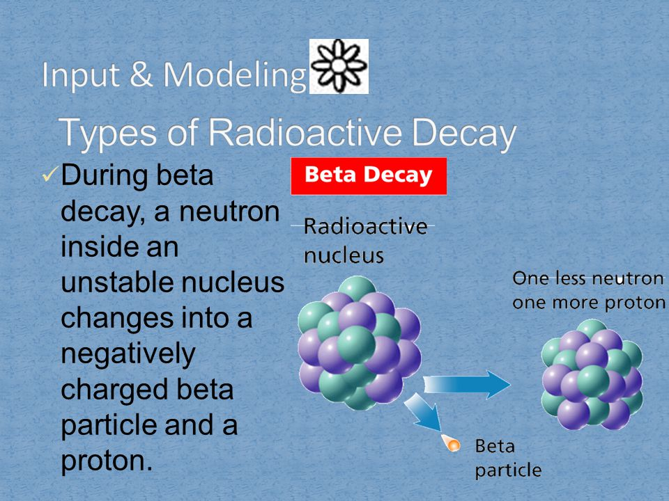 During beta decay, a neutron inside an unstable nucleus changes into a negatively charged beta particle and a proton.