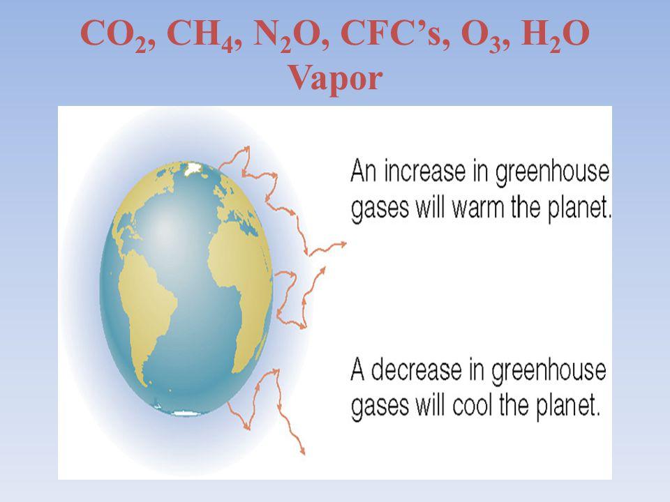 CO 2, CH 4, N 2 O, CFC's, O 3, H 2 O Vapor