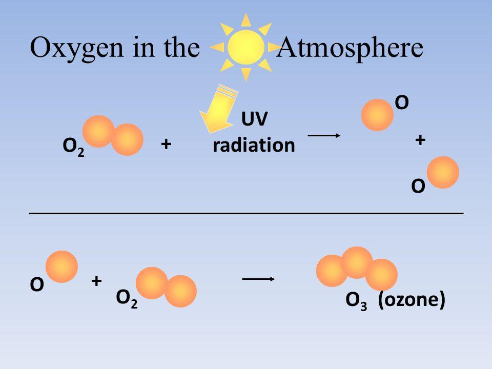 Oxygen in the Atmosphere UV radiation + O2O2 O O + O + O2O2 O 3 (ozone)