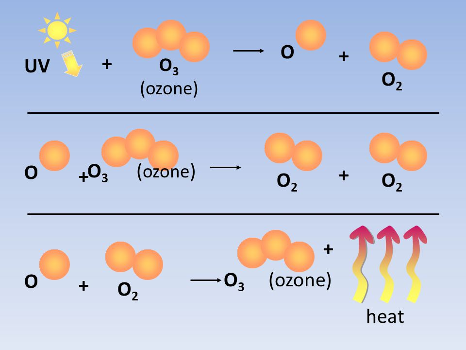 UV O 3 (ozone) O + O2O2 O + O2O2 O2O2 + O + O2O2 + heat +