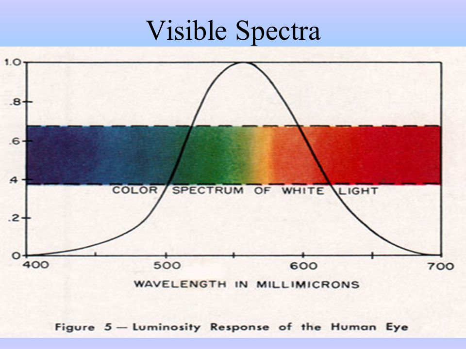 The Color Spectrum Mixing all of the colors of light in the spectrum will produce white light.