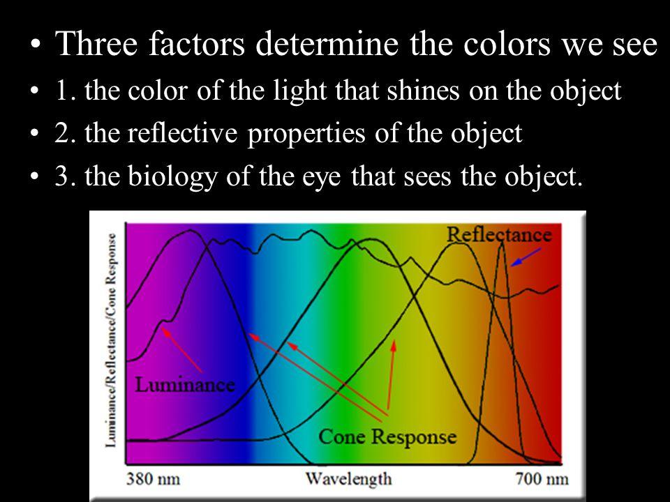 3 – Do Now Problems 1. Define the term spectrum. 2.