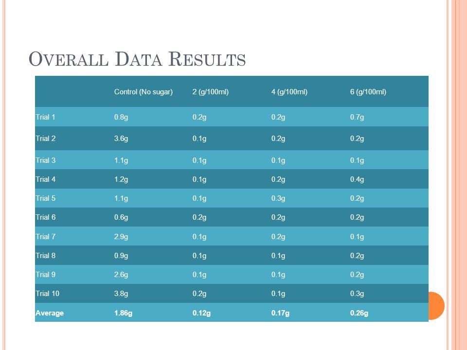 O VERALL D ATA R ESULTS Control (No sugar)2 (g/100ml)4 (g/100ml)6 (g/100ml) Trial 10.8g0.2g 0.7g Trial 23.6g0.1g0.2g Trial 31.1g0.1g Trial 41.2g0.1g0.2g0.4g Trial 51.1g0.1g0.3g0.2g Trial 60.6g0.2g Trial 72.9g0.1g0.2g0.1g Trial 80.9g0.1g 0.2g Trial 92.6g0.1g 0.2g Trial 103.8g0.2g0.1g0.3g Average1.86g0.12g0.17g0.26g