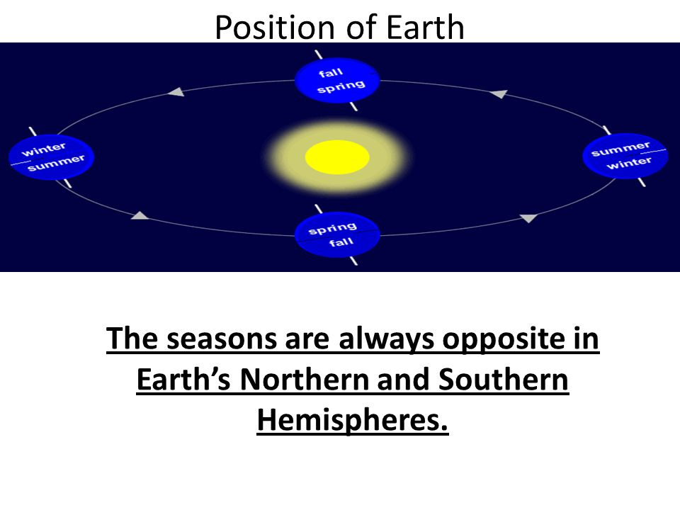 Position of Earth The seasons are always opposite in Earth's Northern and Southern Hemispheres.