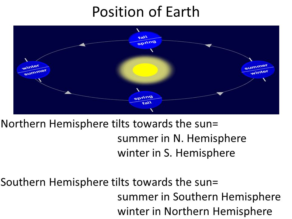Position of Earth Northern Hemisphere tilts towards the sun= summer in N. Hemisphere winter in S. Hemisphere Southern Hemisphere tilts towards the sun