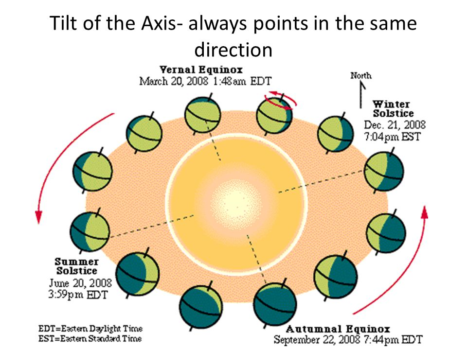 Tilt of the Axis- always points in the same direction