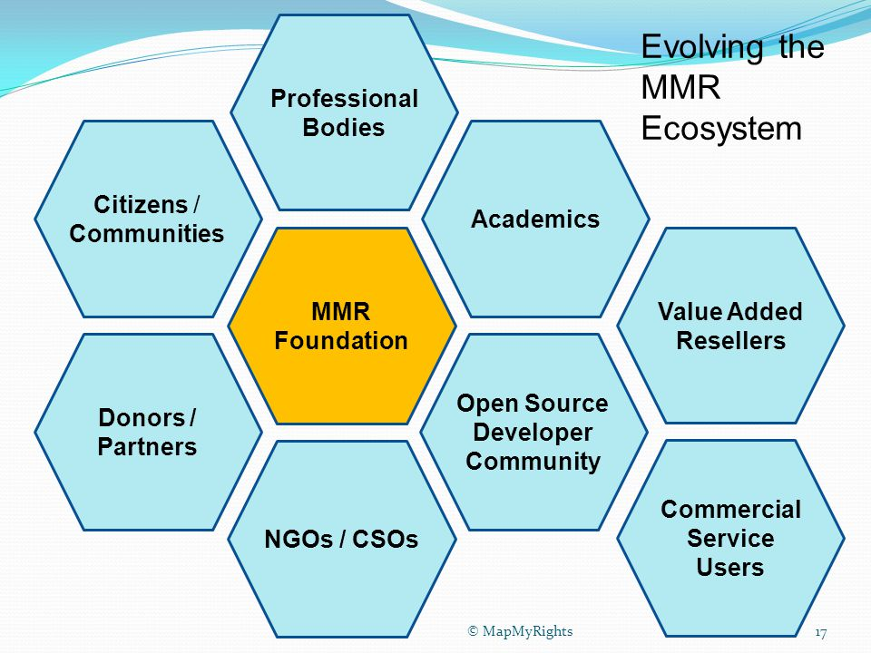 © MapMyRights17 Citizens / Communities MMR Foundation Academics Open Source Developer Community Professional Bodies Donors / Partners NGOs / CSOs Value Added Resellers Commercial Service Users Evolving the MMR Ecosystem 17© MapMyRights