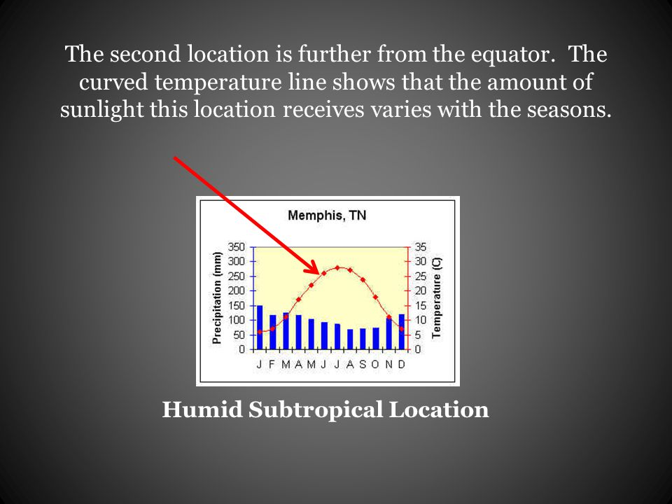 The second location is further from the equator. The curved temperature line shows that the amount of sunlight this location receives varies with the