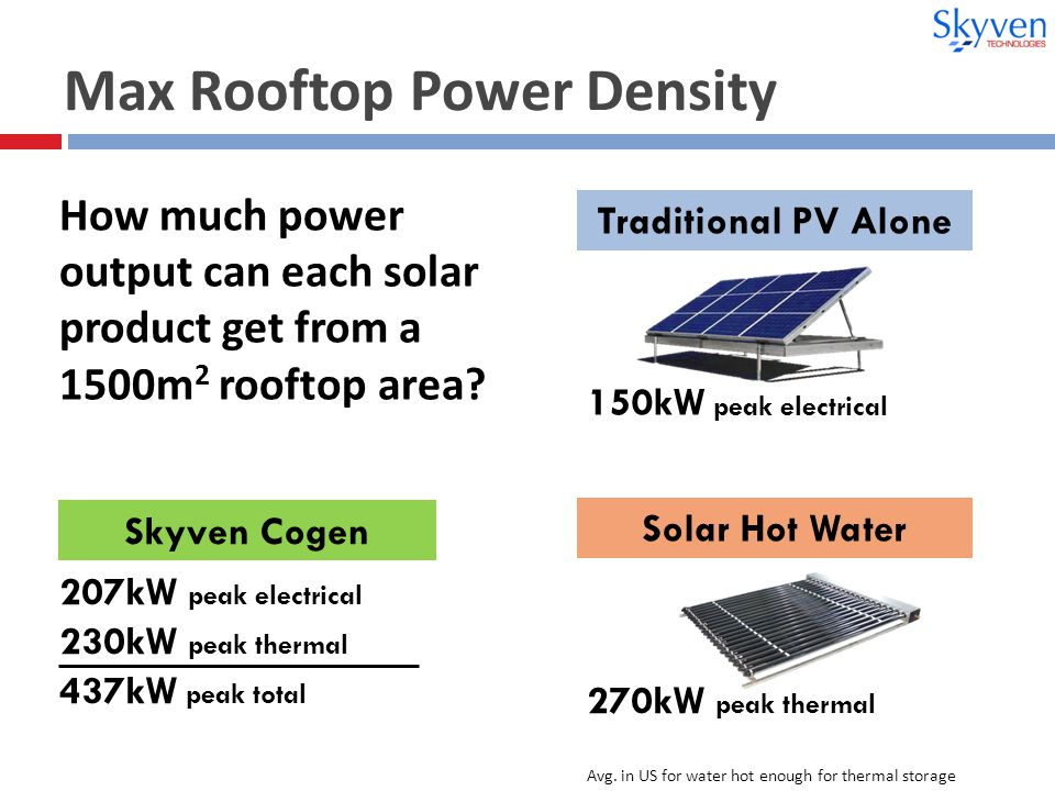 Max Rooftop Power Density 207kW peak electrical 230kW peak thermal 437kW peak total 150kW peak electrical 270kW peak thermal How much power output can each solar product get from a 1500m 2 rooftop area.