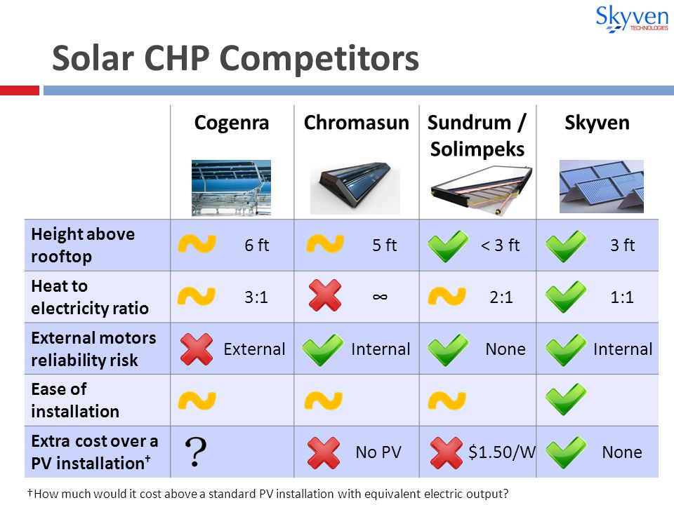 Solar CHP Competitors CogenraChromasunSundrum / Solimpeks Skyven Height above rooftop 6 ft 5 ft < 3 ft 3 ft Heat to electricity ratio 3:1 ∞ 2:1 1:1 External motors reliability risk External Internal None Internal Ease of installation Extra cost over a PV installation † No PV $1.50/W None †How much would it cost above a standard PV installation with equivalent electric output
