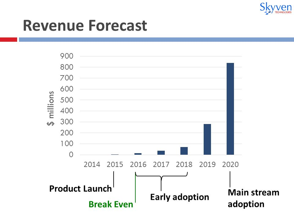 Revenue Forecast Product Launch Break Even Early adoption Main stream adoption