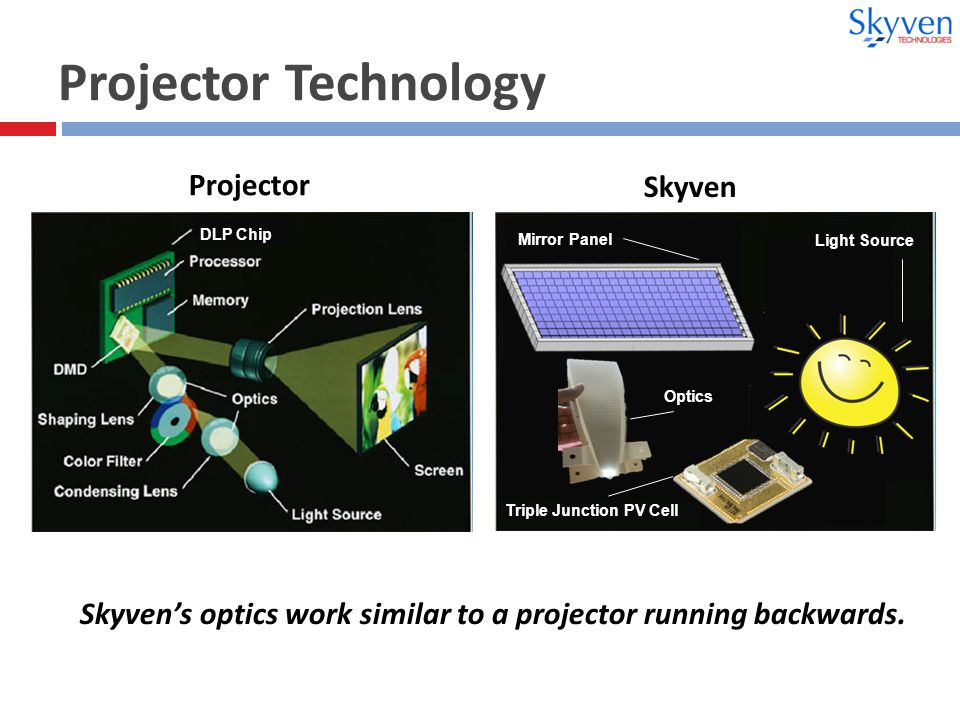 Projector Technology DLP Chip Light Source Mirror Panel Triple Junction PV Cell Optics Skyven's optics work similar to a projector running backwards.