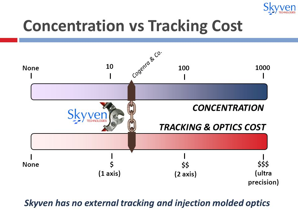 Concentration vs Tracking Cost Skyven has no external tracking and injection molded optics None 1000 10 None $ (1 axis) $$$ (ultra precision) 100 $$ (2 axis) CONCENTRATION TRACKING & OPTICS COST Cogenra & Co.
