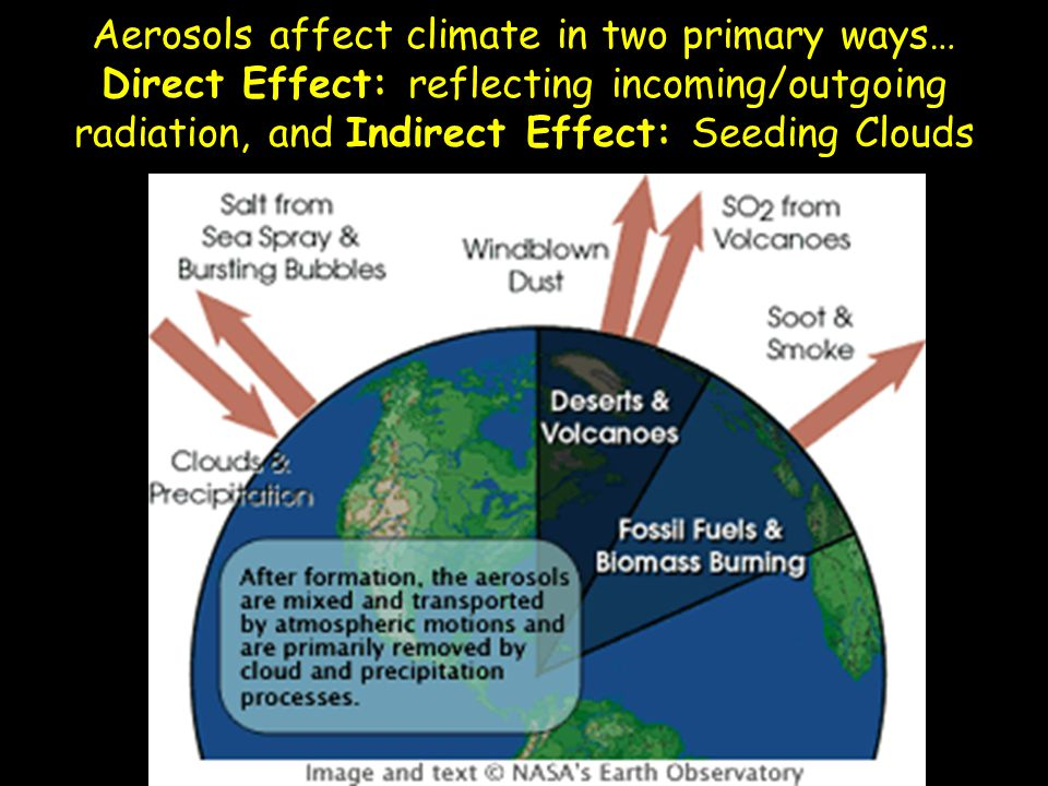 Aerosols affect climate in two primary ways… Direct Effect: reflecting incoming/outgoing radiation, and Indirect Effect: Seeding Clouds