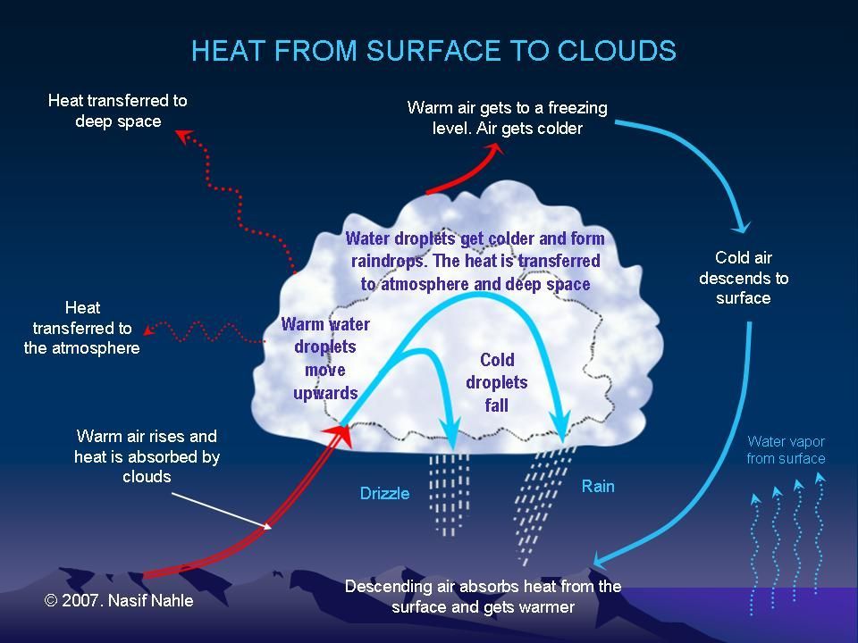 Strato-cumulus Clouds – A bit of Convection