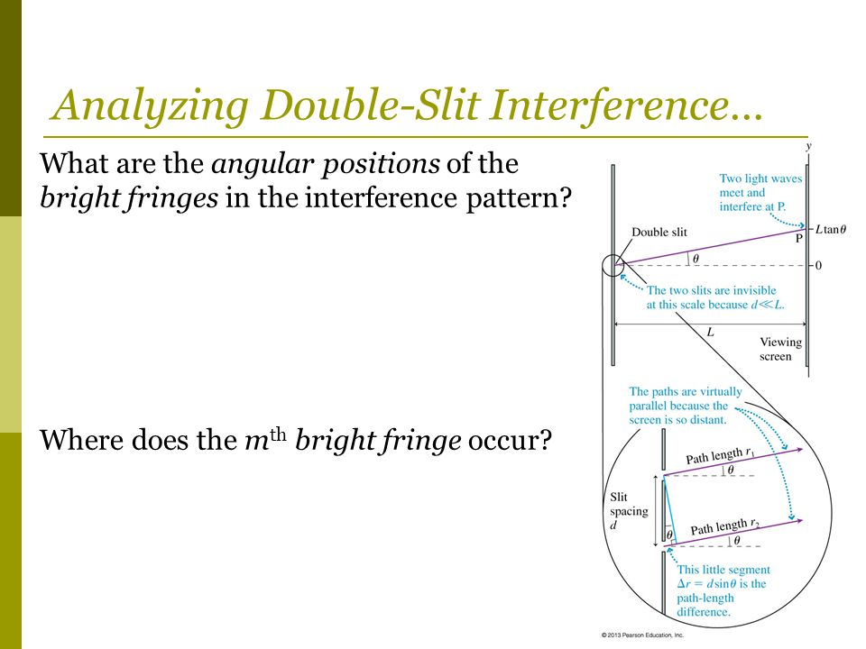 Analyzing Double-Slit Interference… What are the angular positions of the bright fringes in the interference pattern? Where does the m th bright fring