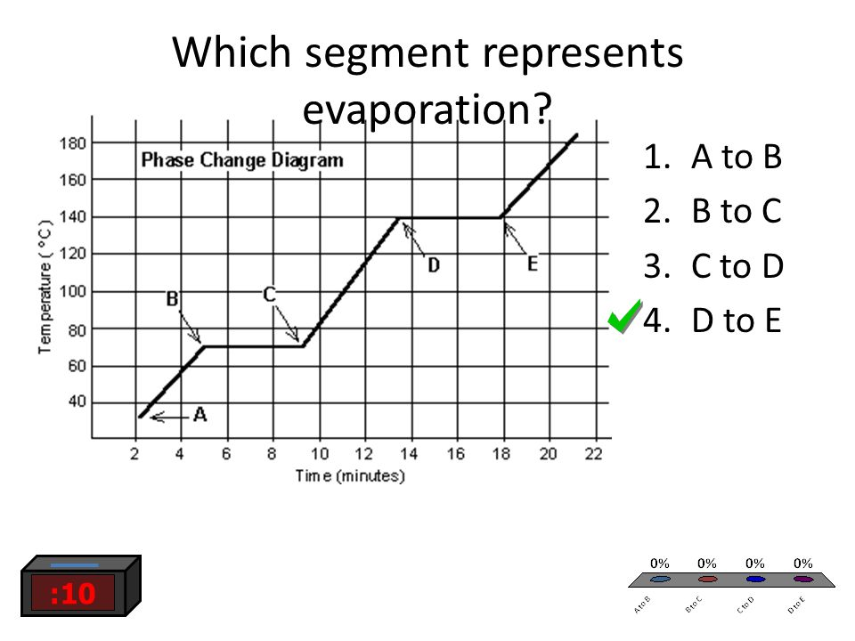 Which segment represents evaporation 1.A to B 2.B to C 3.C to D 4.D to E :10