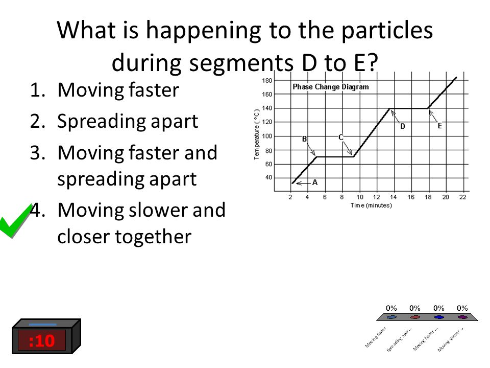 What is happening to the particles during segments D to E.