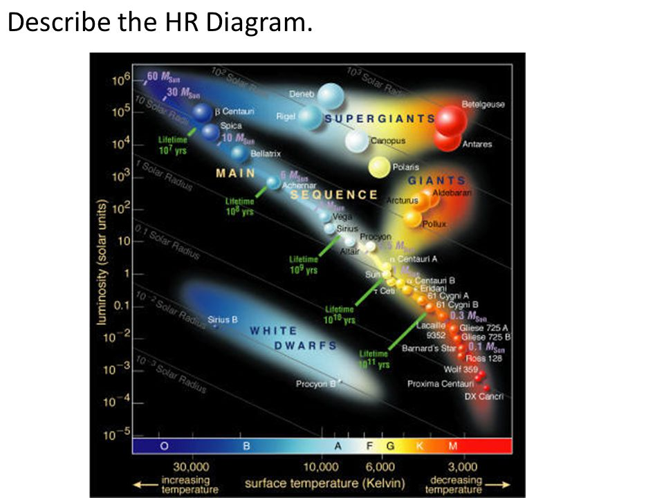 Describe the HR Diagram.