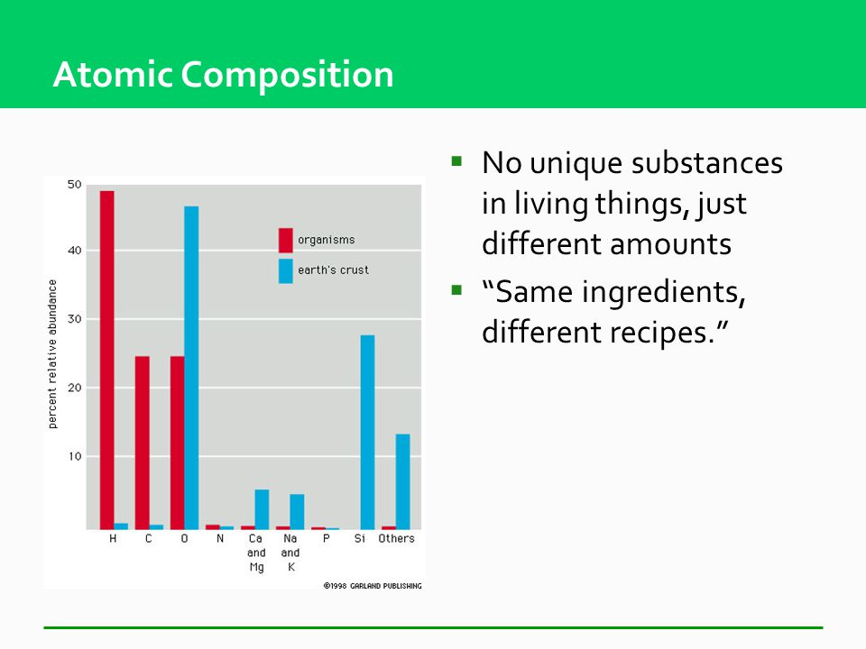 Organic Compounds Are the Chemicals of Life  Inorganic compounds  Organic compounds Macromolecules: complex organic molecules Carbohydrates Proteins Nucleic acids Lipids