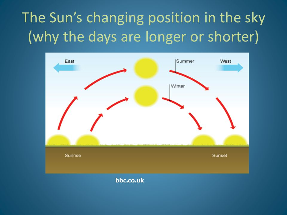 The Sun's changing position in the sky (why the days are longer or shorter) bbc.co.uk
