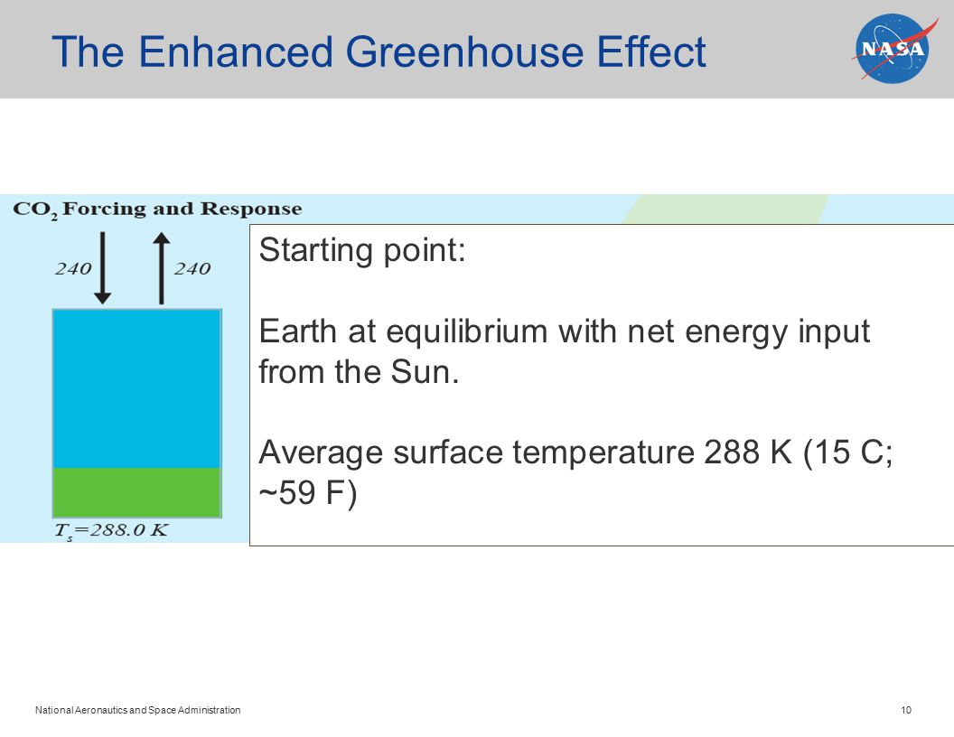 National Aeronautics and Space Administration 10 The Enhanced Greenhouse Effect Starting point: Earth at equilibrium with net energy input from the Sun.