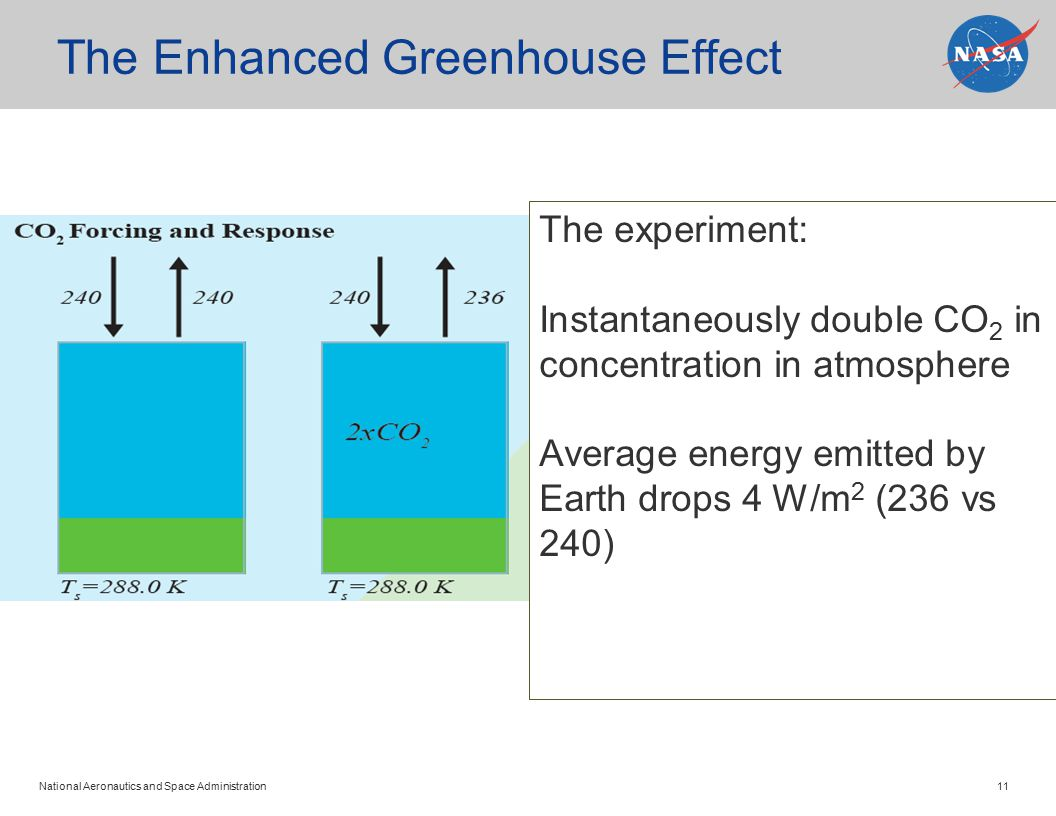 National Aeronautics and Space Administration 11 The Enhanced Greenhouse Effect The experiment: Instantaneously double CO 2 in concentration in atmosphere Average energy emitted by Earth drops 4 W/m 2 (236 vs 240)