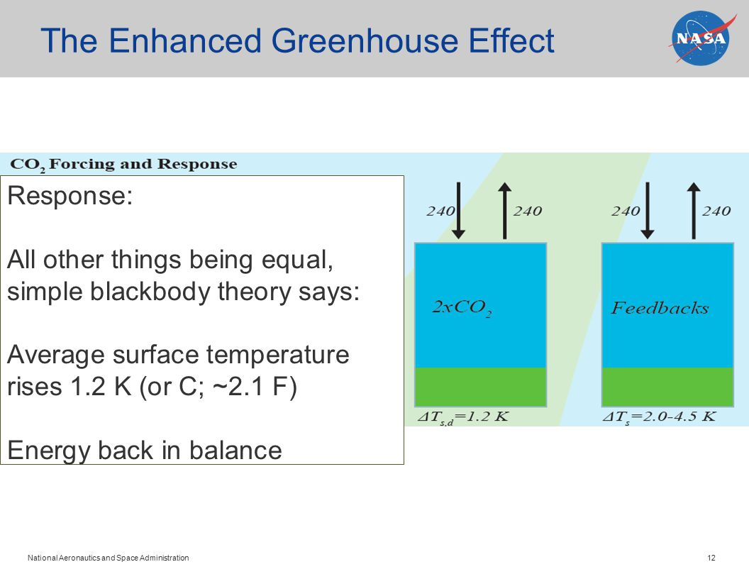 National Aeronautics and Space Administration 12 The Enhanced Greenhouse Effect Response: All other things being equal, simple blackbody theory says: Average surface temperature rises 1.2 K (or C; ~2.1 F) Energy back in balance