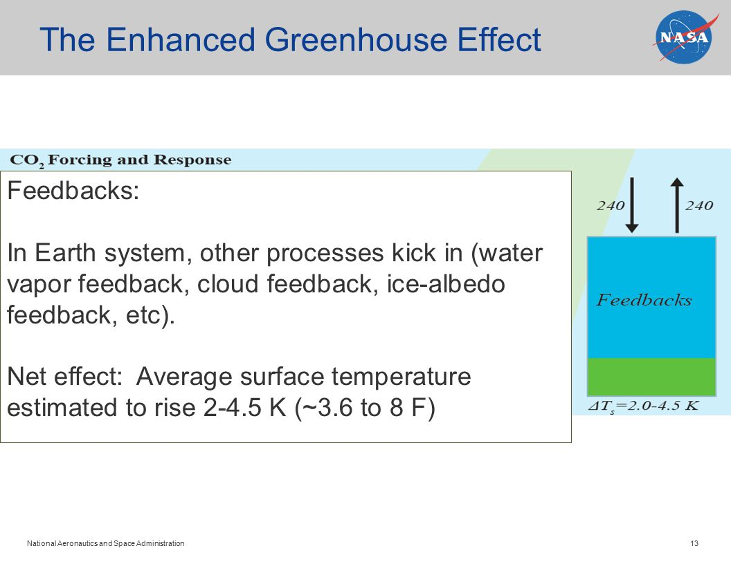 National Aeronautics and Space Administration 13 The Enhanced Greenhouse Effect Feedbacks: In Earth system, other processes kick in (water vapor feedb