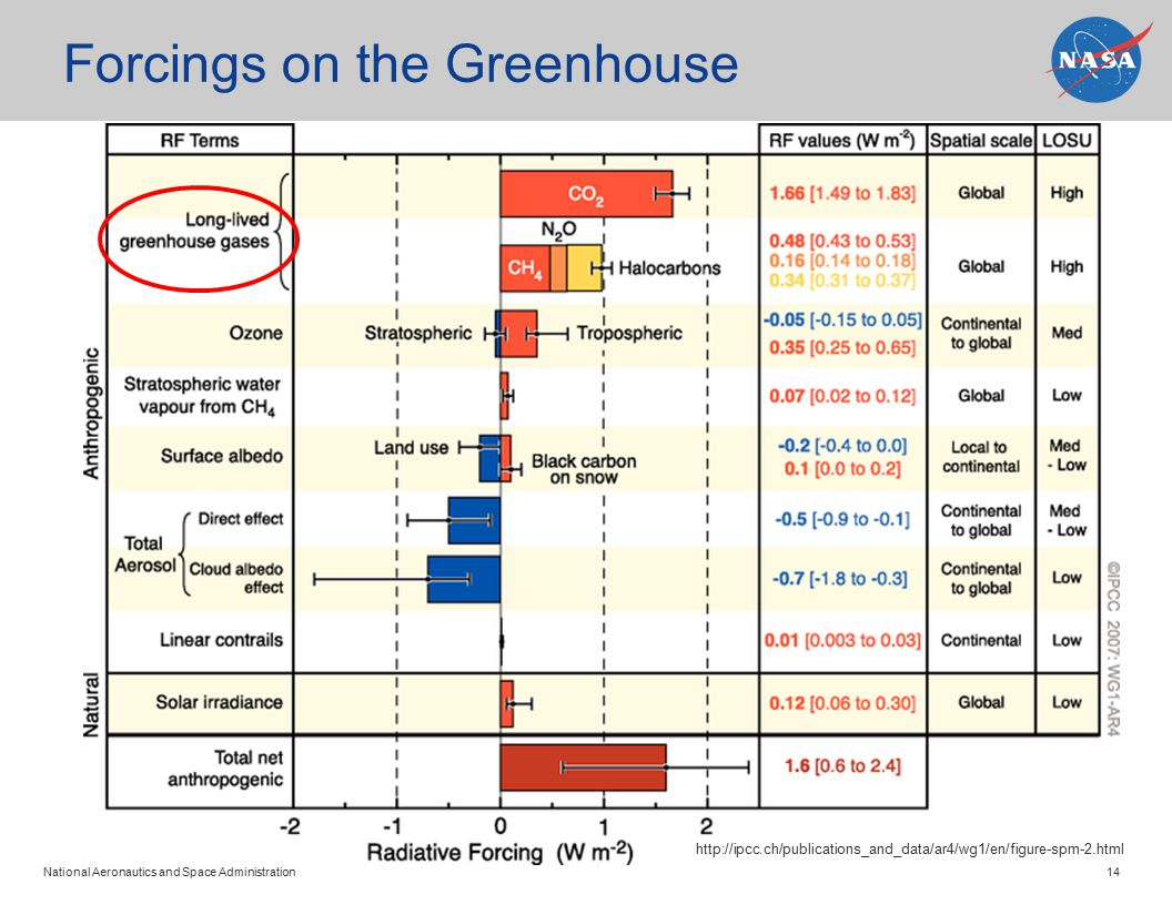 National Aeronautics and Space Administration 14 Forcings on the Greenhouse http://ipcc.ch/publications_and_data/ar4/wg1/en/figure-spm-2.html