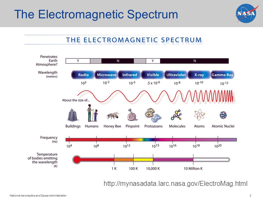 National Aeronautics and Space Administration 2 The Electromagnetic Spectrum http://mynasadata.larc.nasa.gov/ElectroMag.html