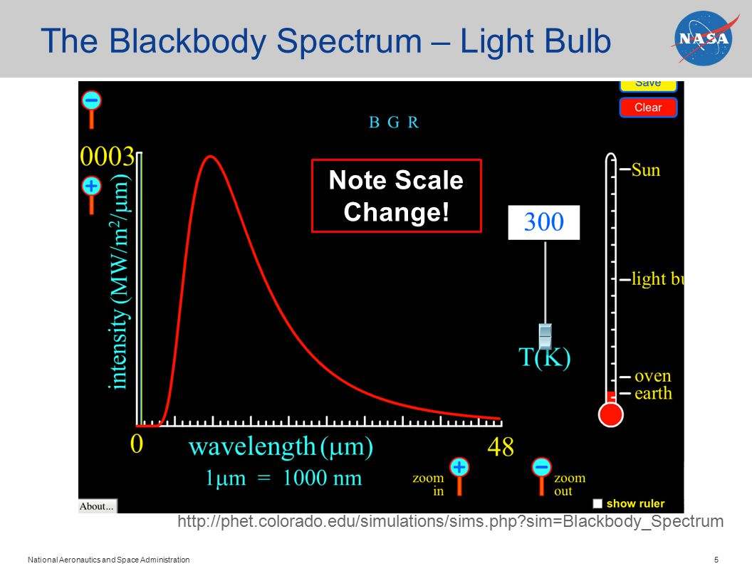 National Aeronautics and Space Administration 5 The Blackbody Spectrum – Light Bulb http://phet.colorado.edu/simulations/sims.php sim=Blackbody_Spectrum Note Scale Change!