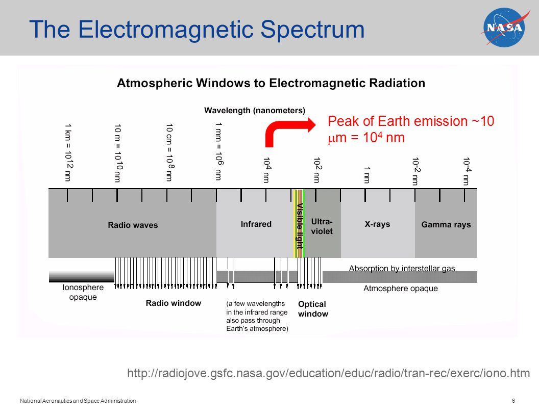 National Aeronautics and Space Administration 6 The Electromagnetic Spectrum http://radiojove.gsfc.nasa.gov/education/educ/radio/tran-rec/exerc/iono.htm Peak of Earth emission ~10  m = 10 4 nm