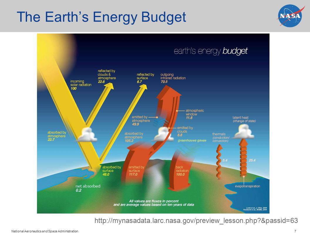 National Aeronautics and Space Administration 7 The Earth's Energy Budget http://mynasadata.larc.nasa.gov/preview_lesson.php &passid=63