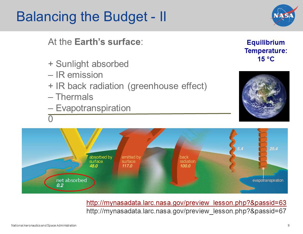 National Aeronautics and Space Administration 9 Balancing the Budget - II At the Earth's surface: + Sunlight absorbed – IR emission + IR back radiation (greenhouse effect) – Thermals – Evapotranspiration 0 http://mynasadata.larc.nasa.gov/preview_lesson.php &passid=63 http://mynasadata.larc.nasa.gov/preview_lesson.php &passid=67 Equilibrium Temperature: 15 °C