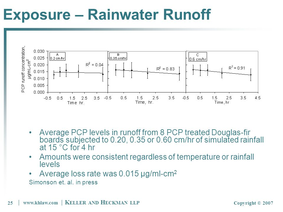 25 │ www.khlaw.com │ K ELLER AND H ECKMAN LLP Copyright © 200725 Exposure – Rainwater Runoff Average PCP levels in runoff from 8 PCP treated Douglas-fir boards subjected to 0.20, 0.35 or 0.60 cm/hr of simulated rainfall at 15 °C for 4 hr Amounts were consistent regardless of temperature or rainfall levels Average loss rate was 0.015 µg/ml-cm 2 Simonson et.