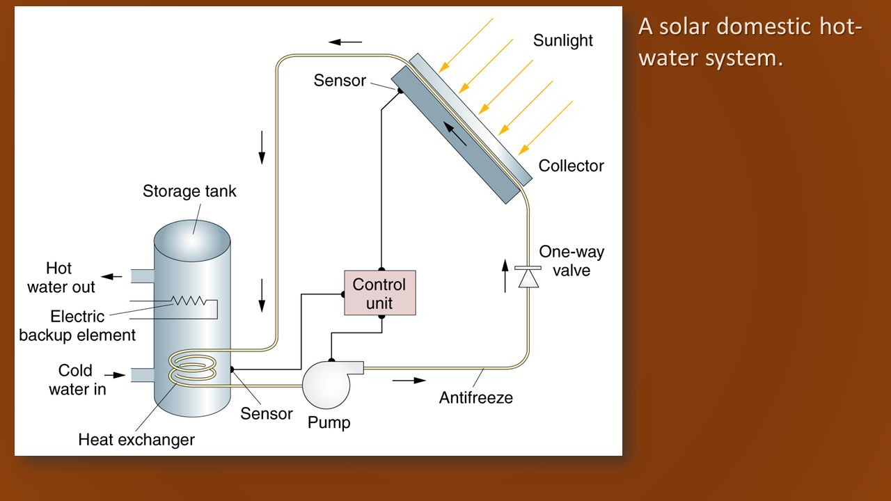 A solar domestic hot- water system.