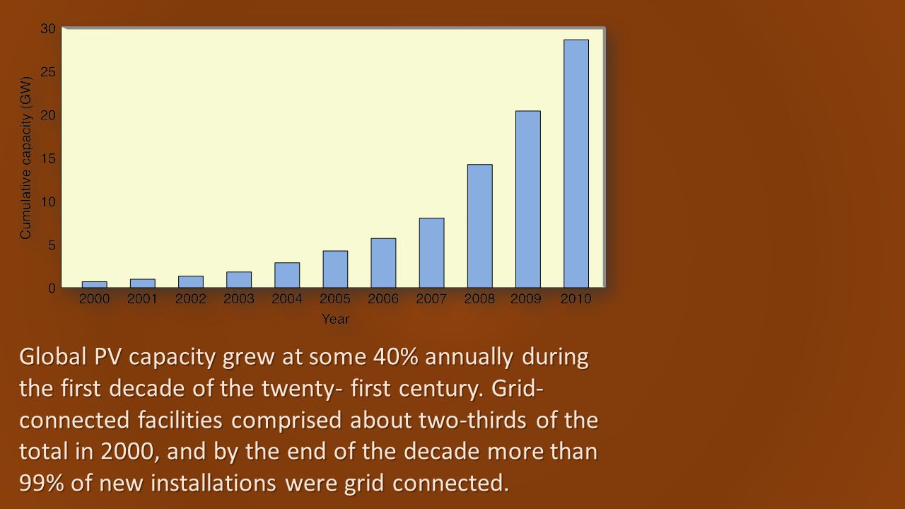 Global PV capacity grew at some 40% annually during the first decade of the twenty- first century.
