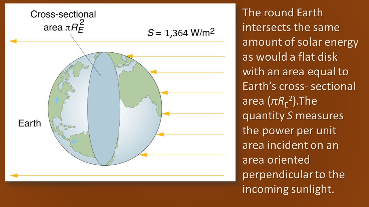 1,364 The round Earth intersects the same amount of solar energy as would a flat disk with an area equal to Earth's cross- sectional area (πR E 2 ).The quantity S measures the power per unit area incident on an area oriented perpendicular to the incoming sunlight.