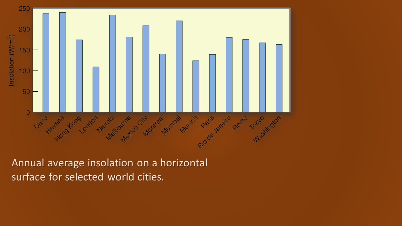 Annual average insolation on a horizontal surface for selected world cities.