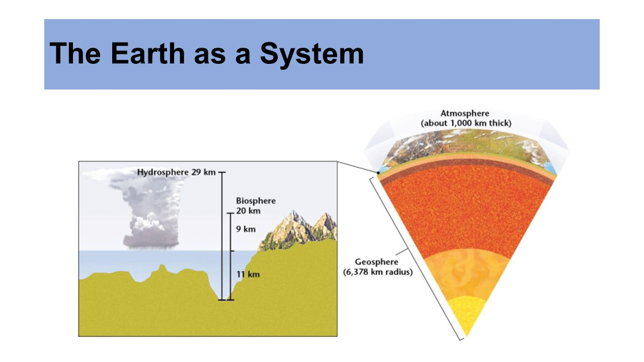 The Geosphere - Mostly solid, rocky part of the Earth.